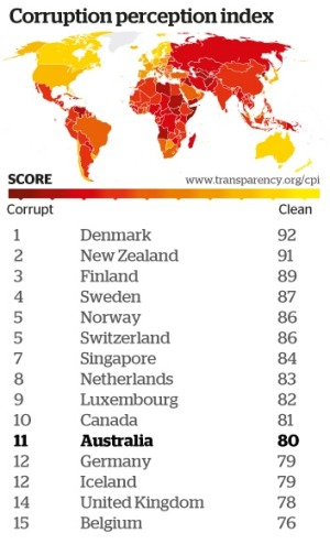 GLOBAL CORRUPTION RANKINGS
